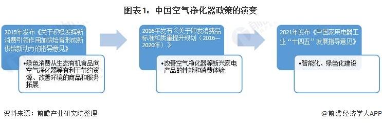 图表1:中国空气净化器政策的演变