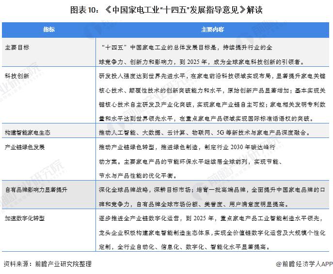 """图表10:《中国家电工业""""十四五""""发展指导意见》解读"""