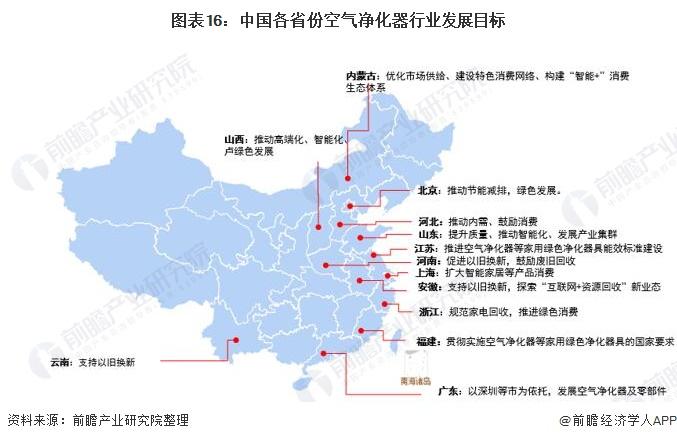 图表16:中国各省份空气净化器行业发展目标