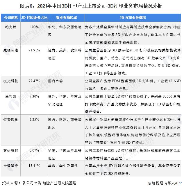 图表6:2021年中国3D打印产业上市公司-3D打印业务布局情况分析