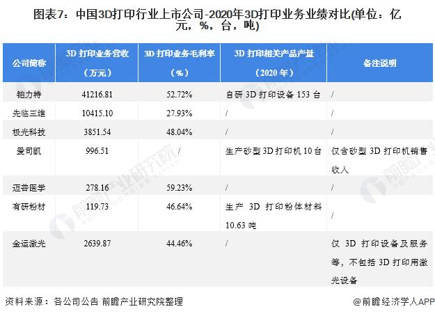 图表7:中国3D打印行业上市公司-2020年3D打印业务业绩对比(单位:亿元,%,台,吨)