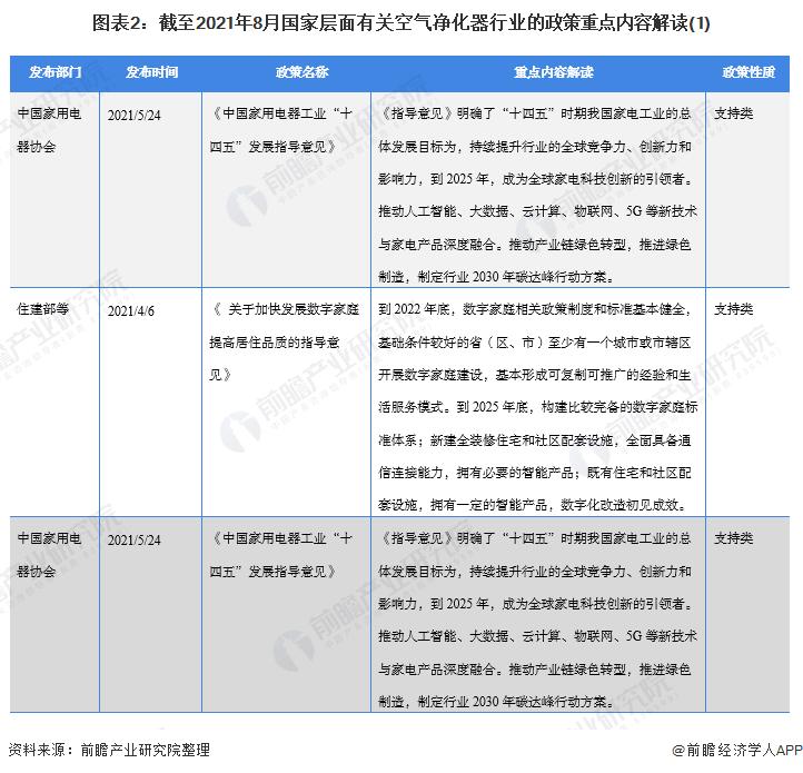 图表2:截至2021年8月国家层面有关空气净化器行业的政策重点内容解读(1)