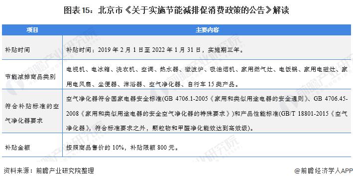 图表15:北京市《关于实施节能减排促消费政策的公告》解读