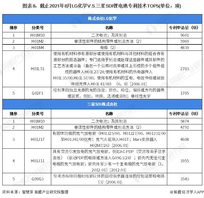 图表8:截止2021年8月LG化学V.S.三星SDI锂电池专利技术TOP5(单位:项)