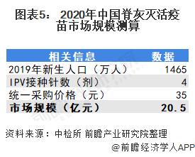 图表5: 2020年中国脊灰灭活疫苗市场规模测算