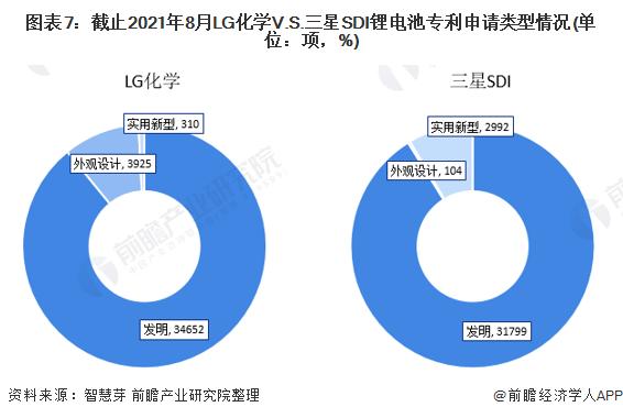 图表7:截止2021年8月LG化学V.S.三星SDI锂电池专利申请类型情况(单位:项,%)