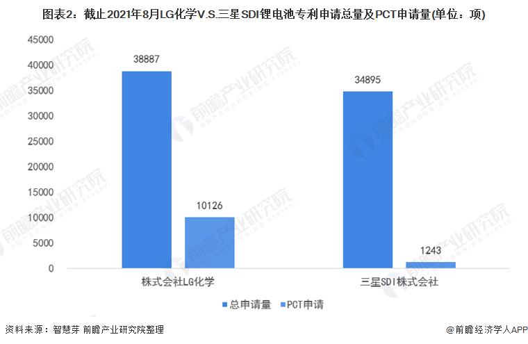 图表2:截止2021年8月LG化学V.S.三星SDI锂电池专利申请总量及PCT申请量(单位:项)