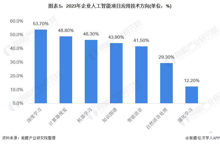 图表5:2023年企业人工智能项目应用技术方向(单位:%)