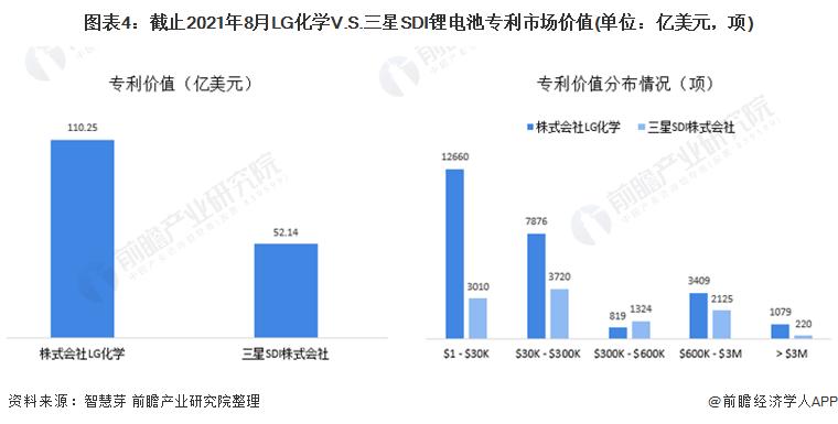 图表4:截止2021年8月LG化学V.S.三星SDI锂电池专利市场价值(单位:亿美元,项)