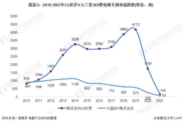 图表3:2010-2021年LG化学V.S.三星SDI锂电池专利申请趋势(单位:项)