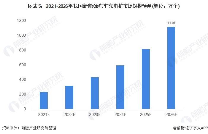 图表5:2021-2026年我国新能源汽车充电桩市场规模预测(单位:万个)