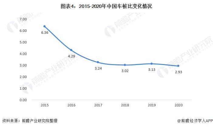图表4:2015-2020年中国车桩比变化情况