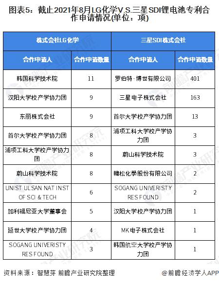 图表5:截止2021年8月LG化学V.S.三星SDI锂电池专利合作申请情况(单位:项)