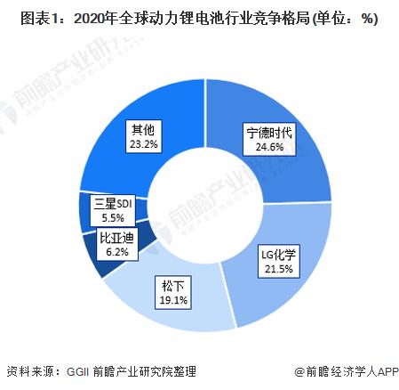 图表1:2020年全球动力锂电池行业竞争格局(单位:%)
