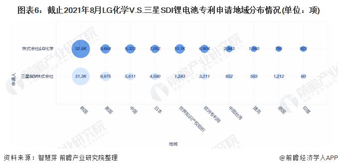 图表6:截止2021年8月LG化学V.S.三星SDI锂电池专利申请地域分布情况(单位:项)