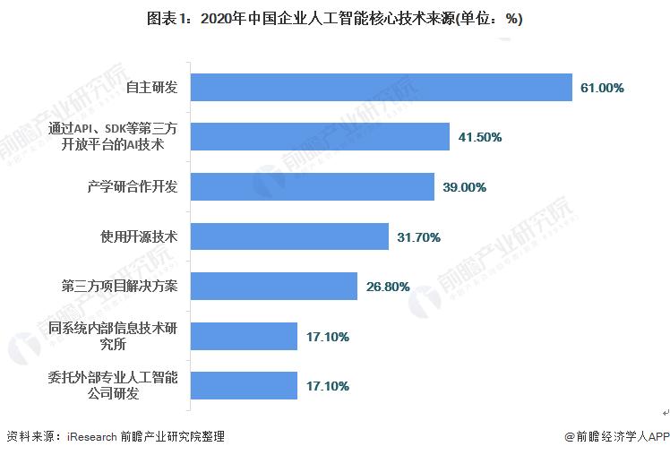 图表1:2020年中国企业人工智能核心技术来源(单位:%)