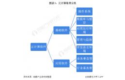2021年中国云计算软件行业全景图谱