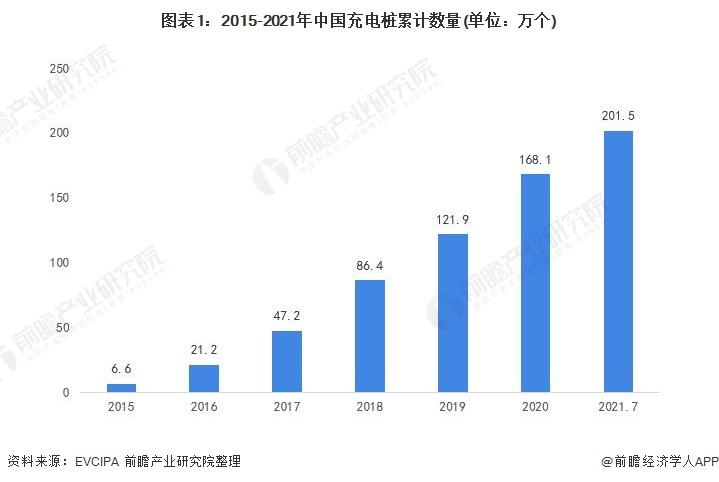 图表1:2015-2021年中国充电桩累计数量(单位:万个)