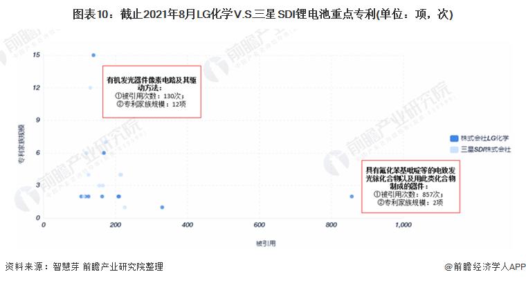 图表10:截止2021年8月LG化学V.S.三星SDI锂电池重点专利(单位:项,次)