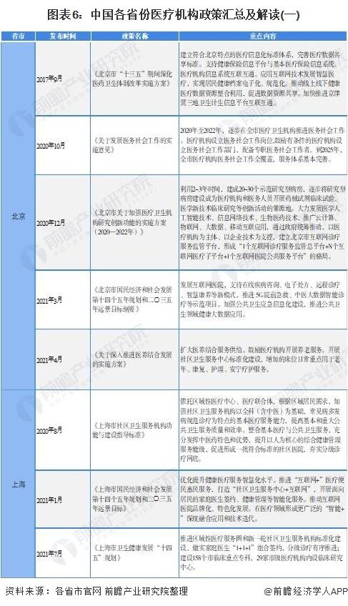 图表6:中国各省份医疗机构政策汇总及解读(一)