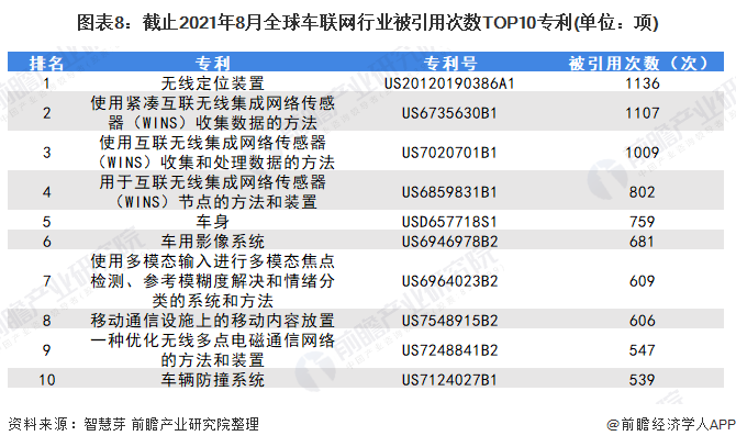 图表8:截止2021年8月全球车联网行业被引用次数TOP10专利(单位:项)