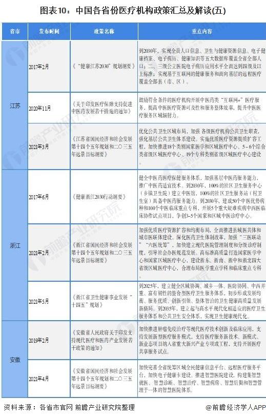 图表10:中国各省份医疗机构政策汇总及解读(五)
