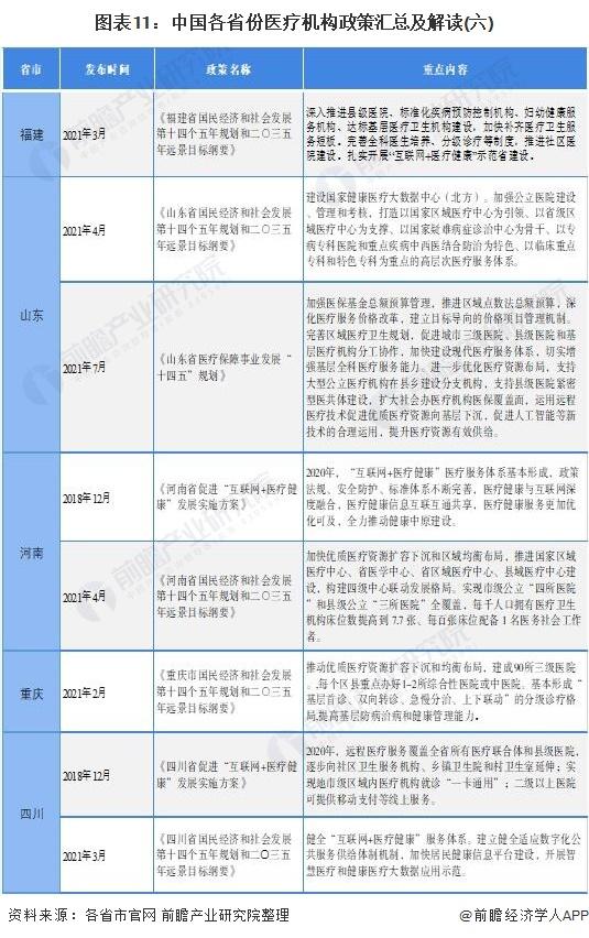 图表11:中国各省份医疗机构政策汇总及解读(六)