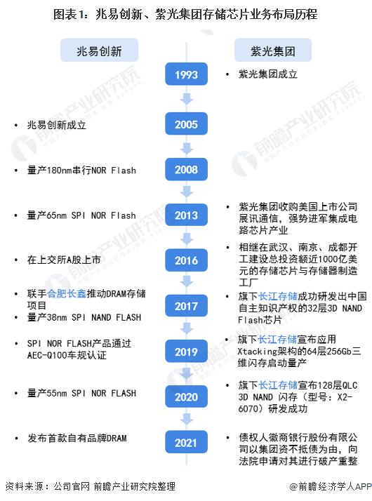 图表1:兆易创新、紫光集团存储芯片业务布局历程