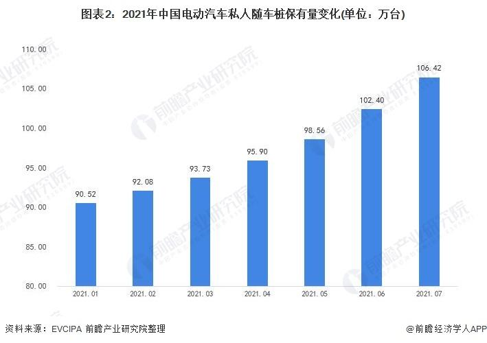 图表2:2021年中国电动汽车私人随车桩保有量变化(单位:万台)