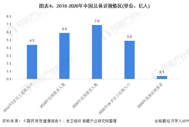 图表4:2018-2020年中国总体近视情况(单位:亿人)