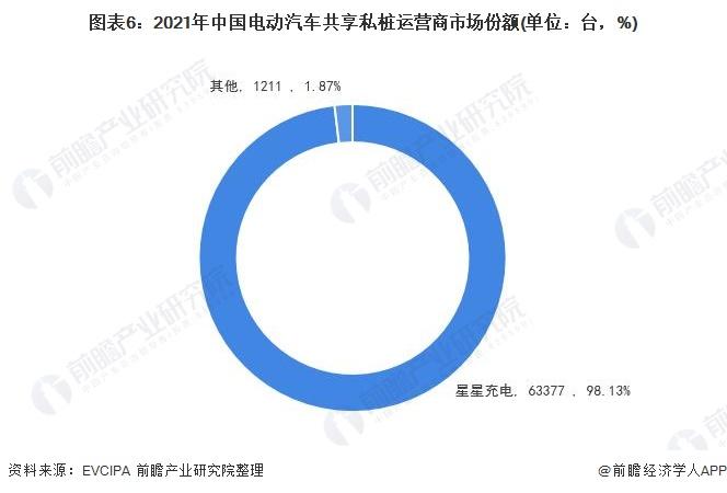 图表6:2021年中国电动汽车共享私桩运营商市场份额(单位:台,%)