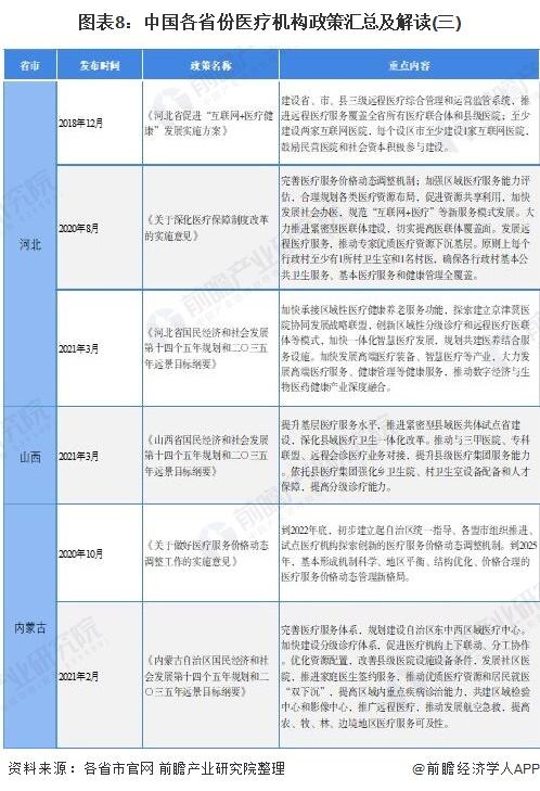 图表8:中国各省份医疗机构政策汇总及解读(三)