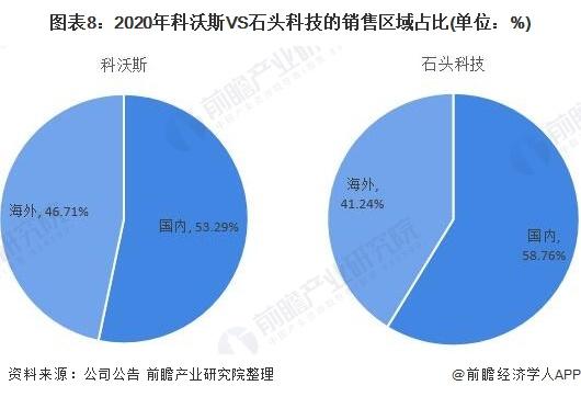 图表8:2020年科沃斯VS石头科技的销售区域占比(单位:%)