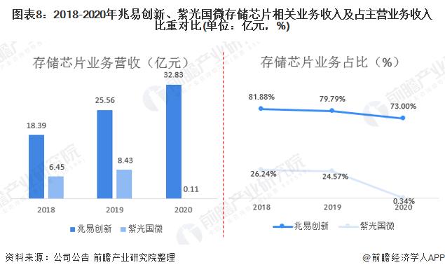 图表8:2018-2020年兆易创新、紫光国微存储芯片相关业务收入及占主营业务收入比重对比(单位:亿元,%)