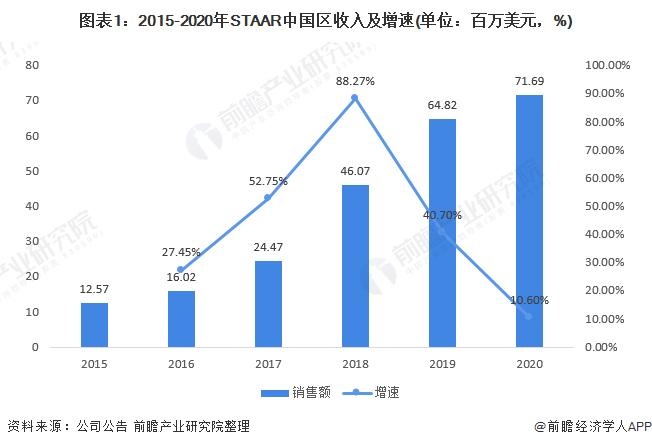 图表1:2015-2020年STAAR中国区收入及增速(单位:百万美元,%)