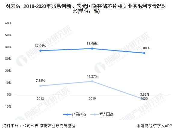 图表9:2018-2020年兆易创新、紫光国微存储芯片相关业务毛利率情况对比(单位:%)