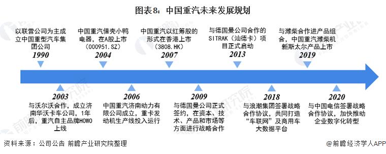 图表8:中国重汽未来发展规划