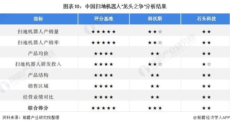 """图表10:中国扫地机器人""""龙头之争""""分析结果"""