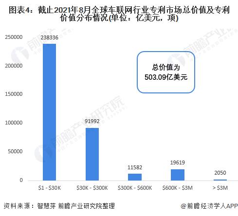 图表4:截止2021年8月全球车联网行业专利市场总价值及专利价值分布情况(单位:亿美元,项)