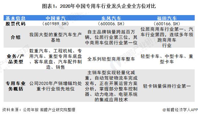 图表1:2020年中国专用车行业龙头企业全方位对比