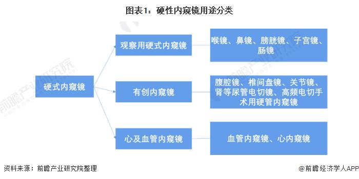 图表1:硬性内窥镜用途分类