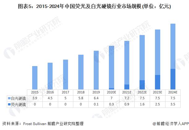 图表5:2015-2024年中国荧光及白光硬镜行业市场规模(单位:亿元)