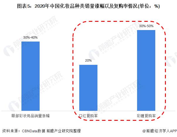 图表5:2020年中国化妆品种类销量涨幅以及复购率情况(单位:%)