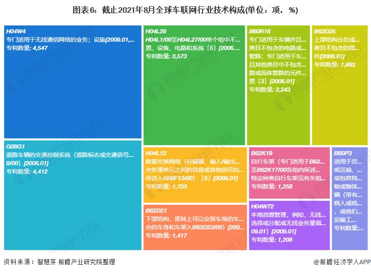图表6:截止2021年8月全球车联网行业技术构成(单位:项,%)