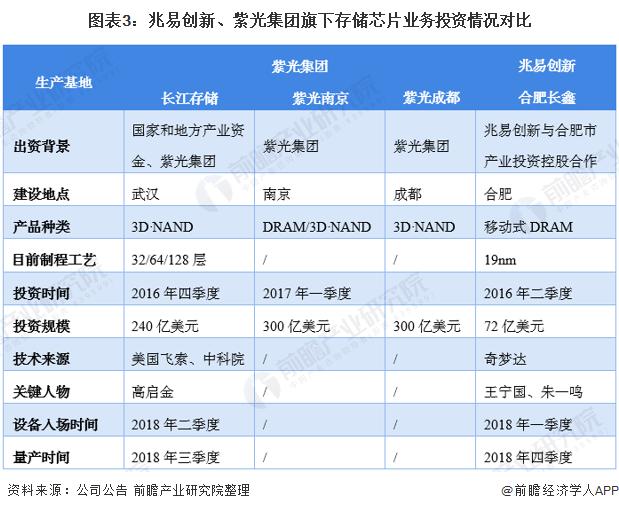 图表3:兆易创新、紫光集团旗下存储芯片业务投资情况对比