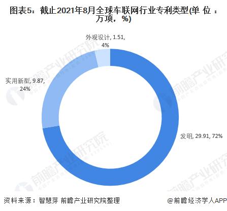 图表5:截止2021年8月全球车联网行业专利类型(单位:万项,%)
