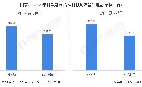 图表2:2020年科沃斯VS石头科技的产量和销量(单位:台)