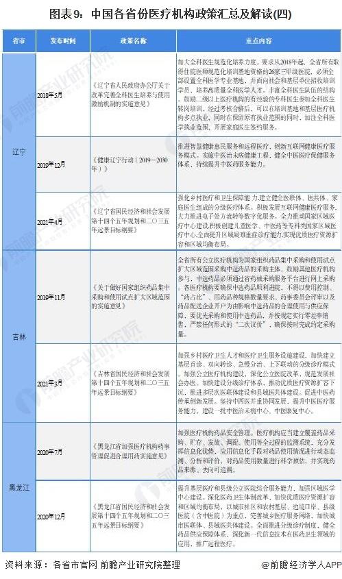 图表9:中国各省份医疗机构政策汇总及解读(四)