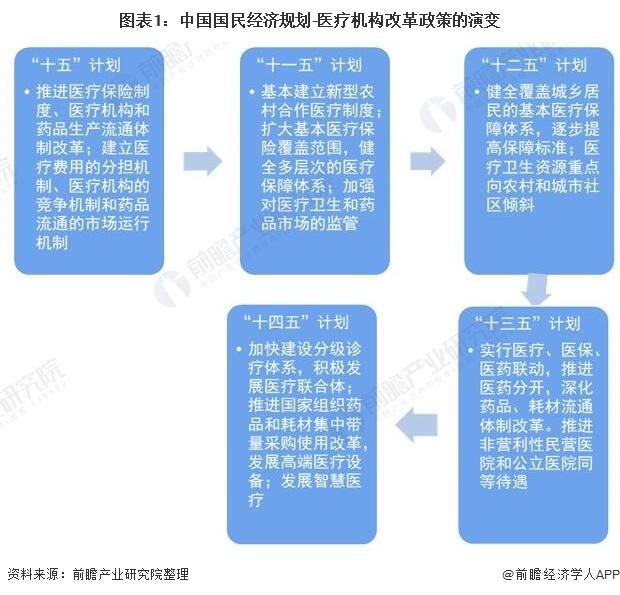图表1:中国国民经济规划-医疗机构改革政策的演变