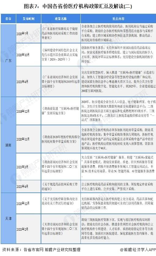 图表7:中国各省份医疗机构政策汇总及解读(二)